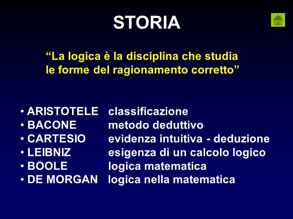STORIA La logica è la disciplina che studia le forme del ragionamento corretto ARISTOTELE classificazione.