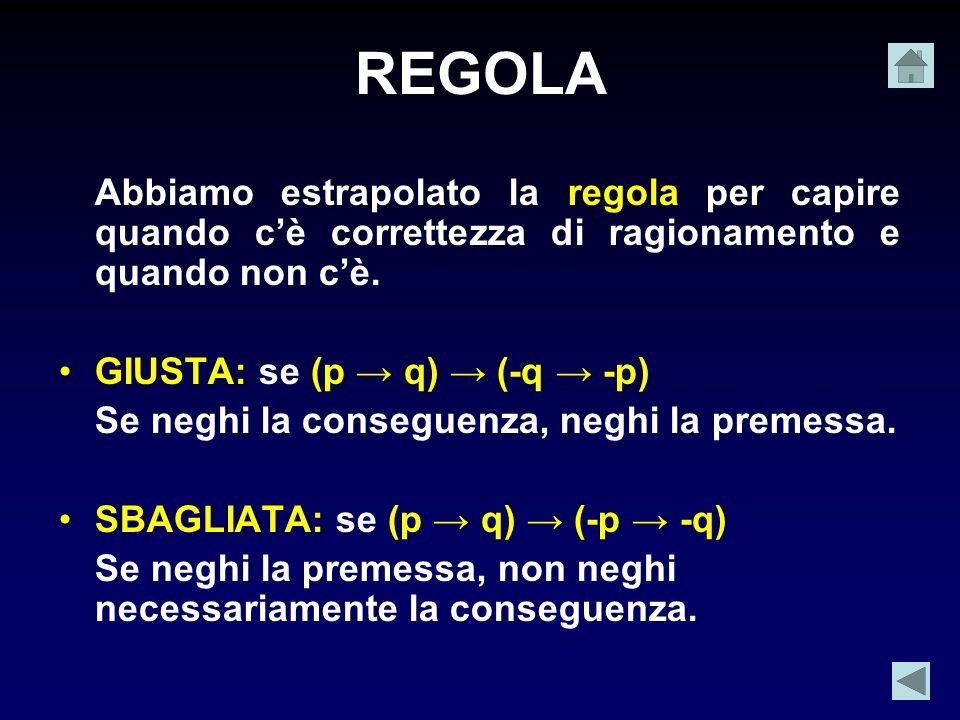 REGOLA Abbiamo estrapolato la regola per capire quando c'è correttezza di ragionamento e quando non c'è.