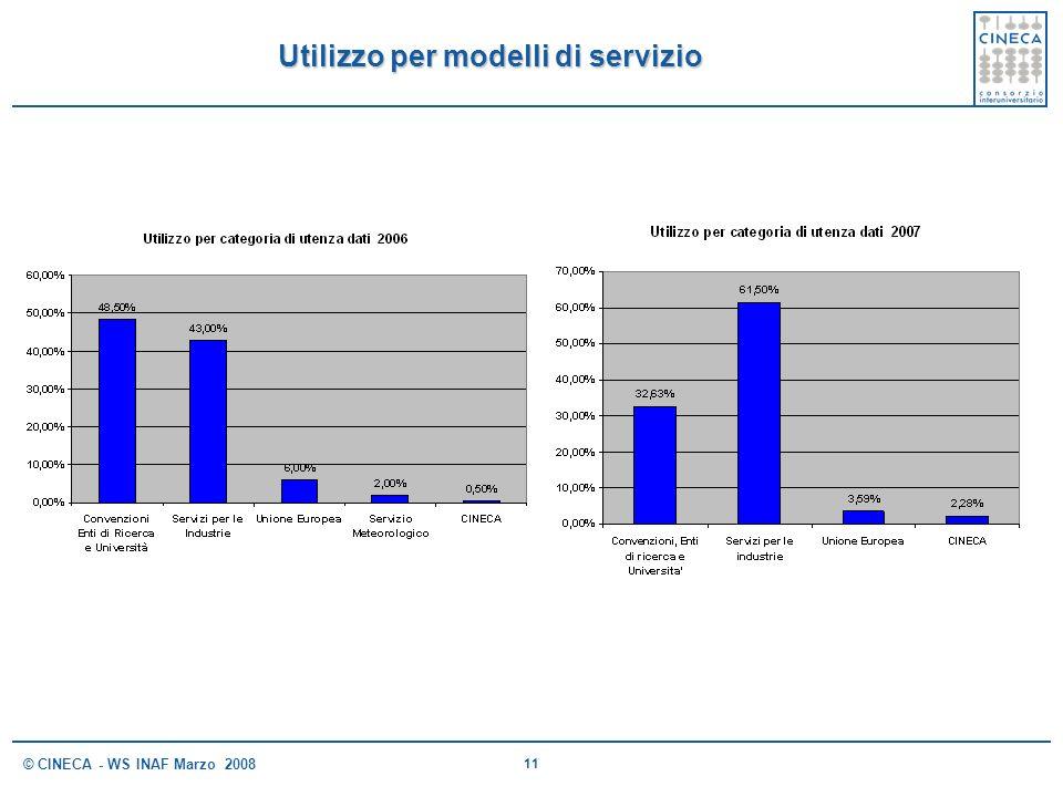 Utilizzo per modelli di servizio