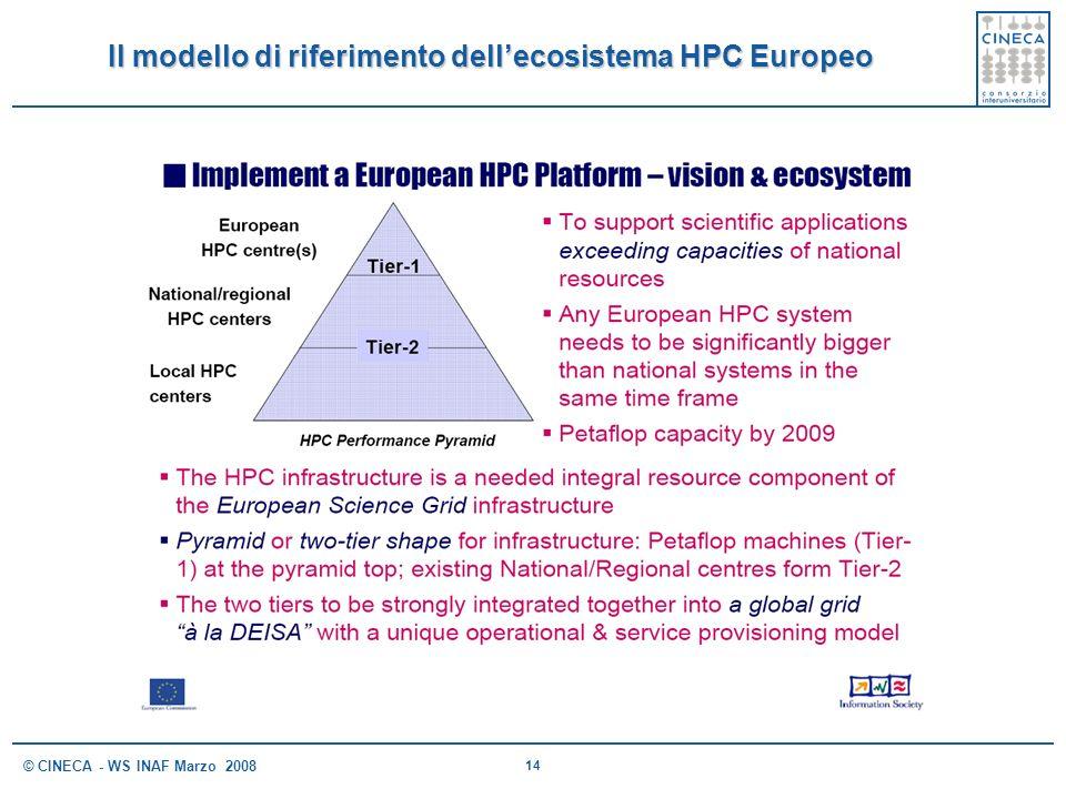 Il modello di riferimento dell'ecosistema HPC Europeo