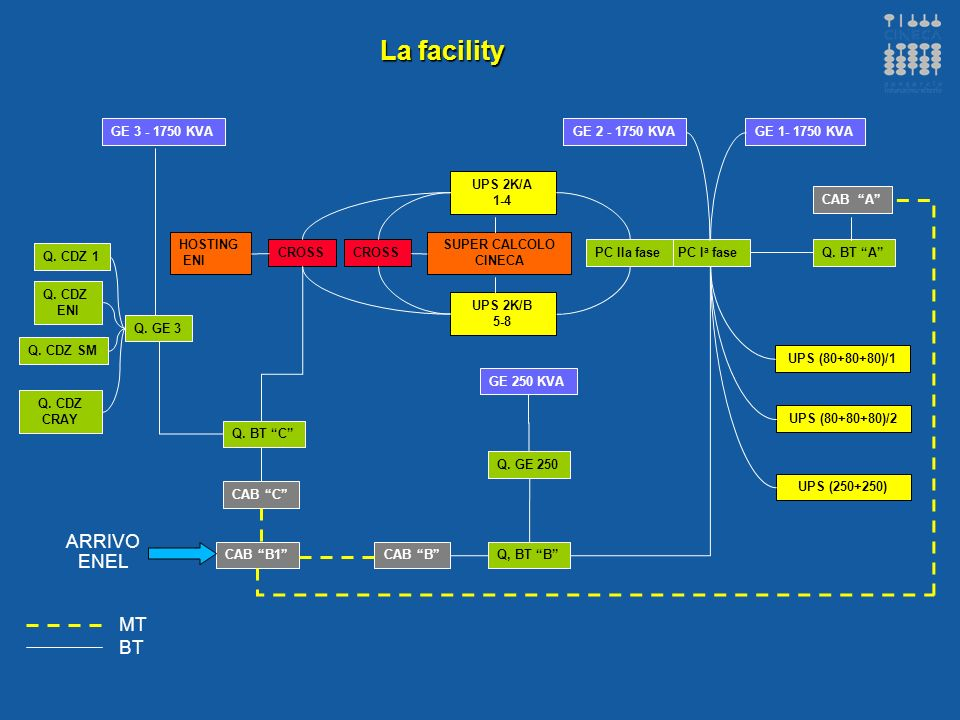 La facility ARRIVO ENEL MT BT GE 250 KVA GE 1- 1750 KVA