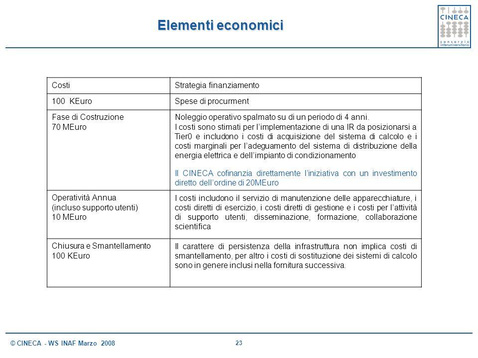 Elementi economici Costi Strategia finanziamento 100 KEuro