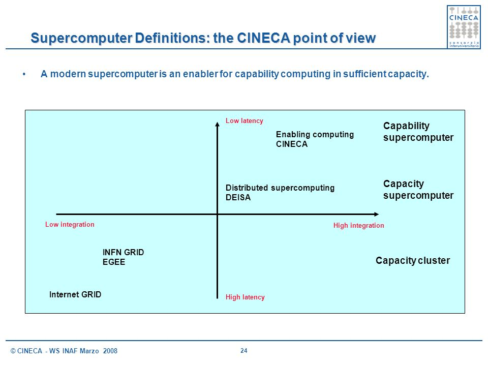 Supercomputer Definitions: the CINECA point of view