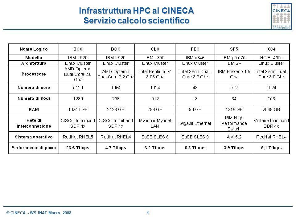 Infrastruttura HPC al CINECA Servizio calcolo scientifico