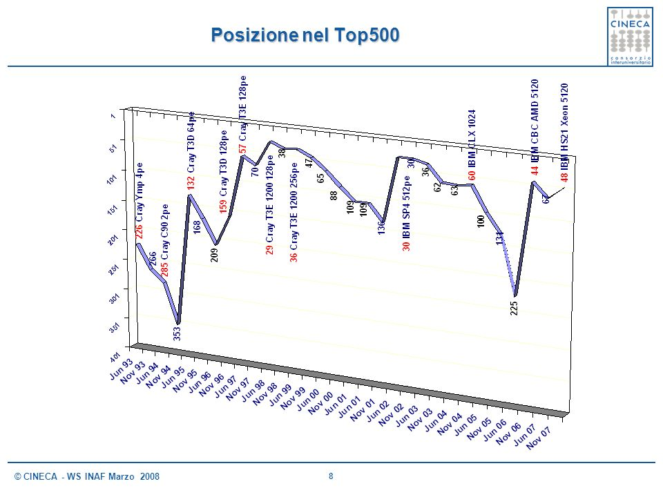 Posizione nel Top500 © CINECA - WS INAF Marzo 2008