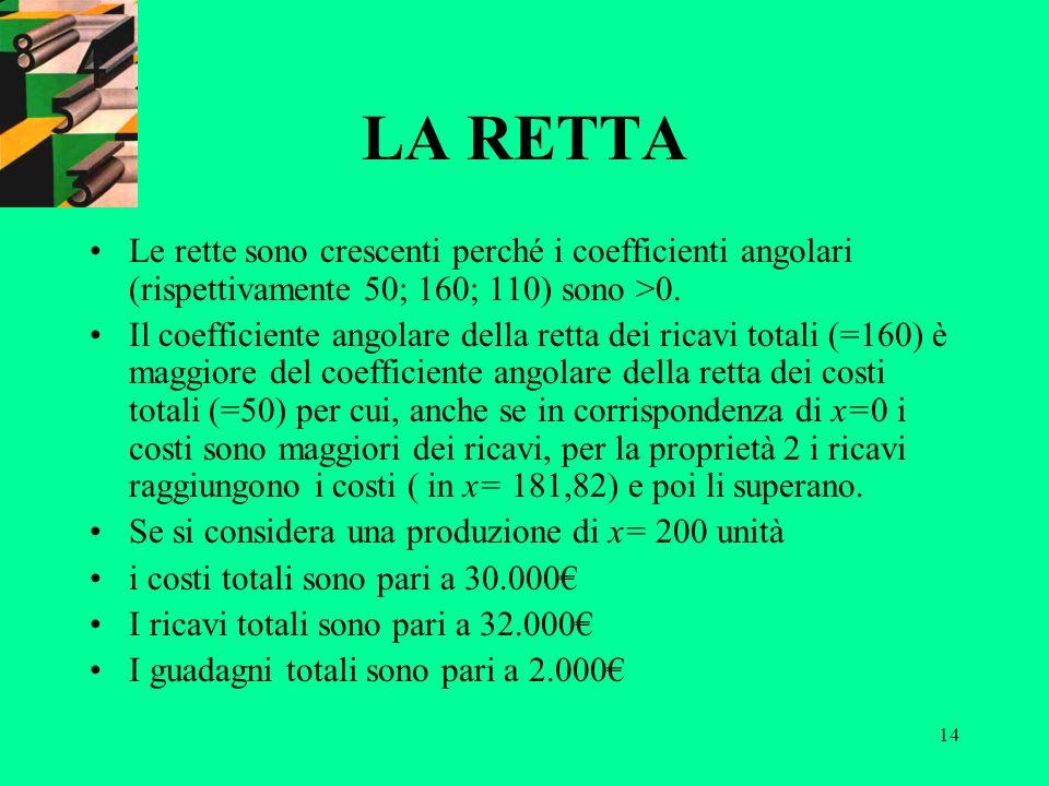 LA RETTA Le rette sono crescenti perché i coefficienti angolari (rispettivamente 50; 160; 110) sono >0.