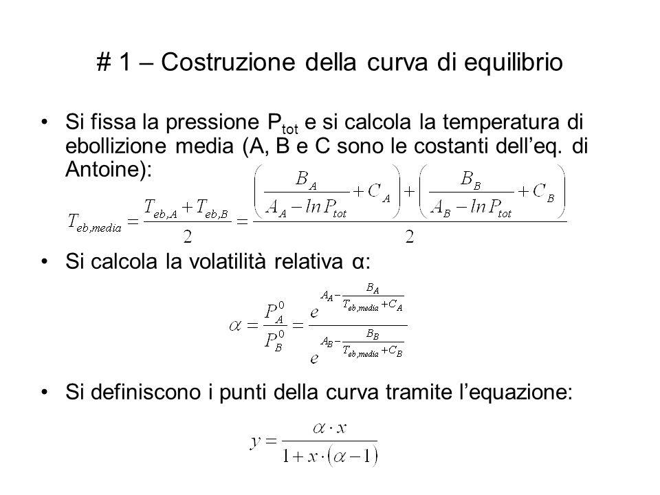 # 1 – Costruzione della curva di equilibrio