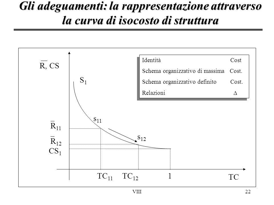 Gli adeguamenti: la rappresentazione attraverso la curva di isocosto di struttura