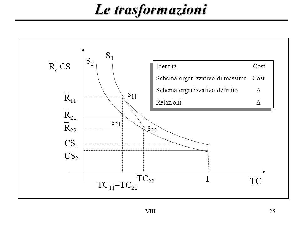 Le trasformazioni TC 1 CS2 CS1 R11 R21 S1 S2 s11 s21 TC11=TC21 s22
