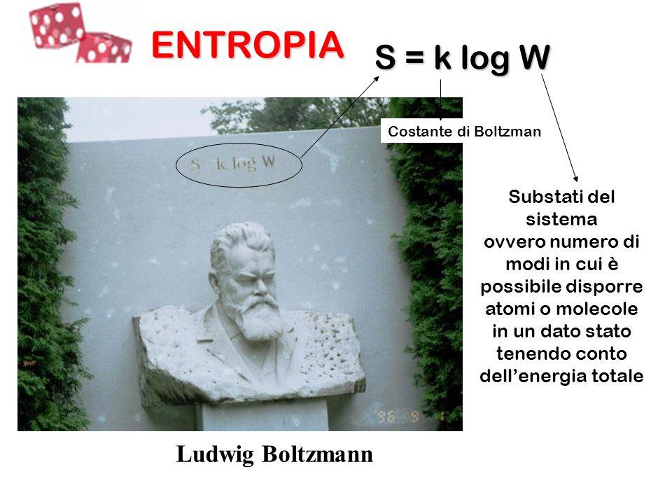 ENTROPIA S = k log W Ludwig Boltzmann Substati del sistema