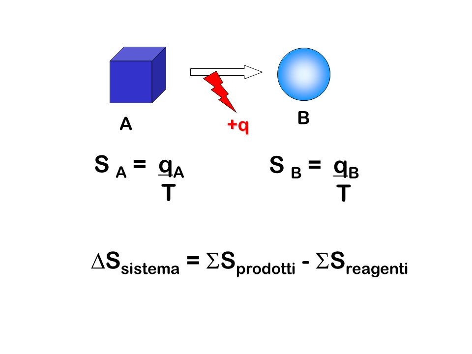 DSsistema = SSprodotti - SSreagenti