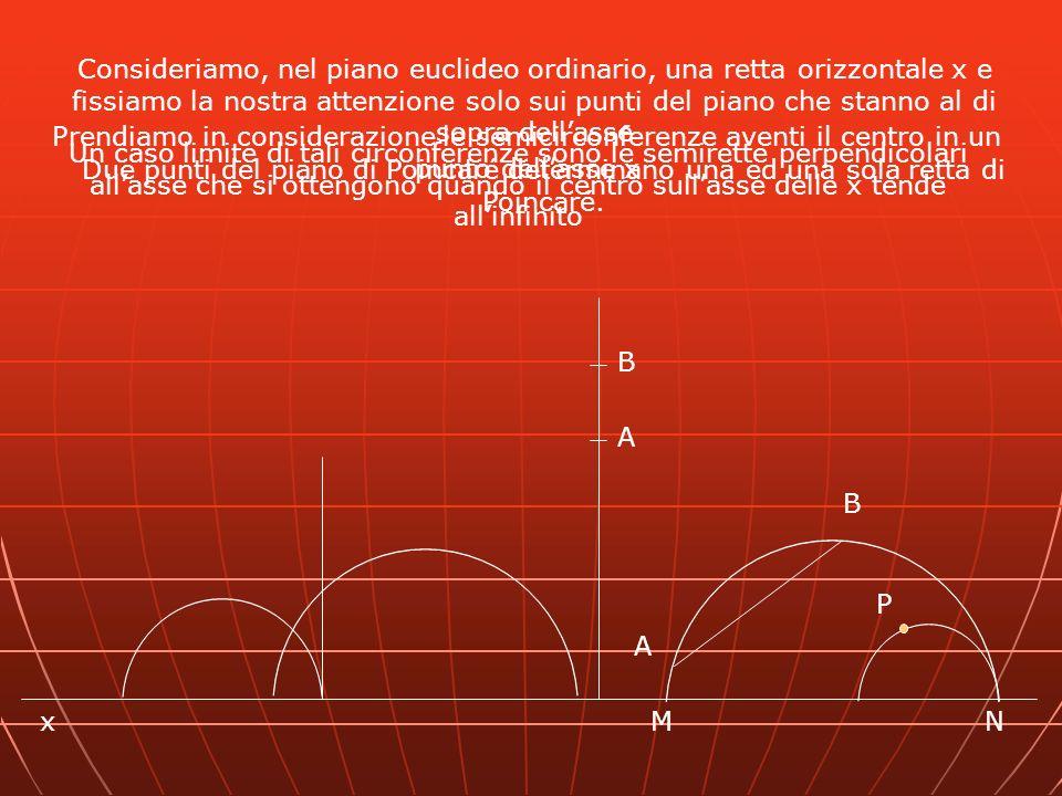 Consideriamo, nel piano euclideo ordinario, una retta orizzontale x e fissiamo la nostra attenzione solo sui punti del piano che stanno al di sopra dell'asse