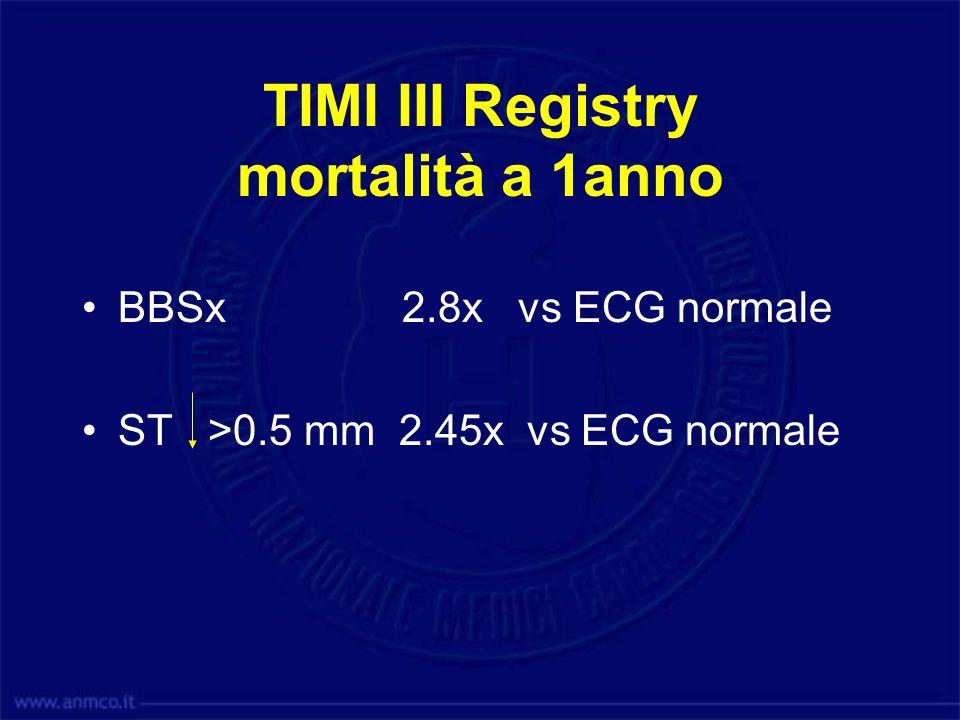 TIMI III Registry mortalità a 1anno
