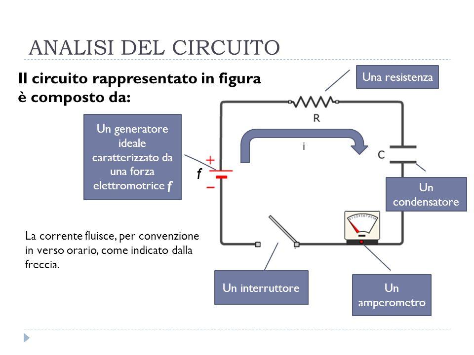 Un generatore ideale caratterizzato da una forza elettromotrice f