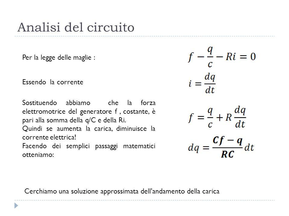 Analisi del circuito Per la legge delle maglie : Essendo la corrente
