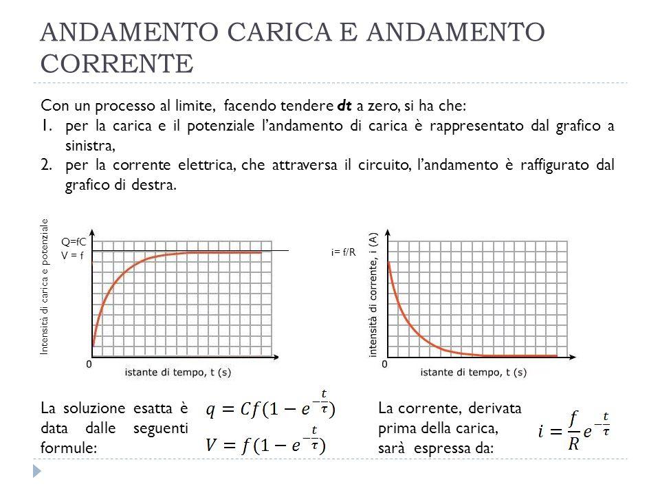 ANDAMENTO CARICA E ANDAMENTO CORRENTE