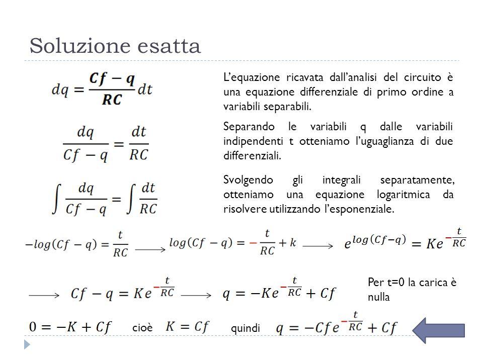 Soluzione esattaL'equazione ricavata dall'analisi del circuito è una equazione differenziale di primo ordine a variabili separabili.