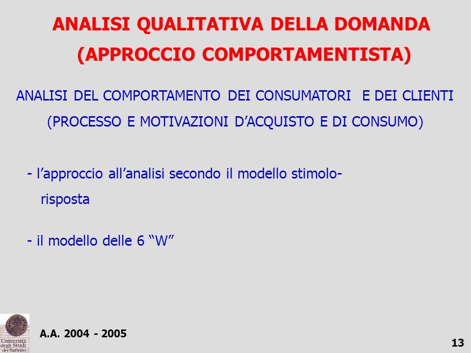 ANALISI QUALITATIVA DELLA DOMANDA (APPROCCIO COMPORTAMENTISTA)