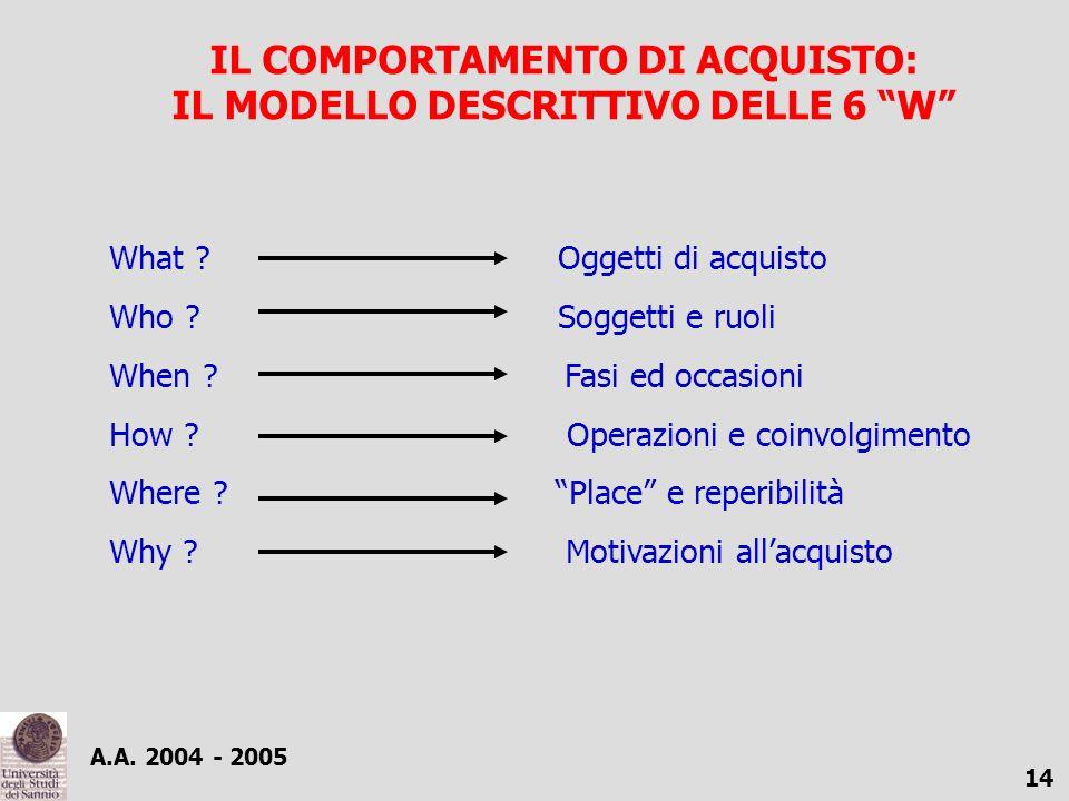 IL COMPORTAMENTO DI ACQUISTO: IL MODELLO DESCRITTIVO DELLE 6 W