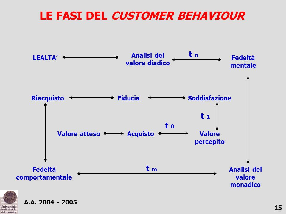 LE FASI DEL CUSTOMER BEHAVIOUR