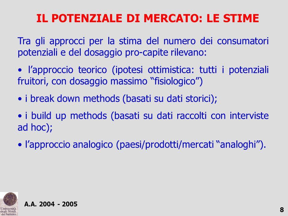 IL POTENZIALE DI MERCATO: LE STIME