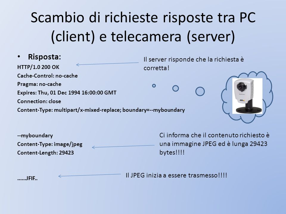 Scambio di richieste risposte tra PC (client) e telecamera (server)