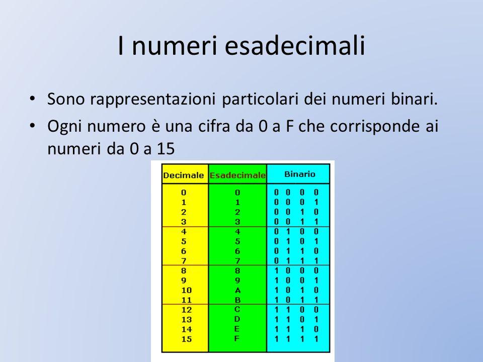 I numeri esadecimali Sono rappresentazioni particolari dei numeri binari.