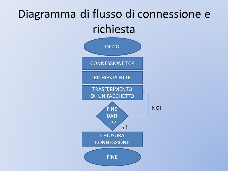 Diagramma di flusso di connessione e richiesta