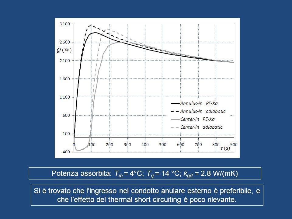 Potenza assorbita: Tin = 4°C; Tg = 14 °C; kgd = 2.8 W/(mK)