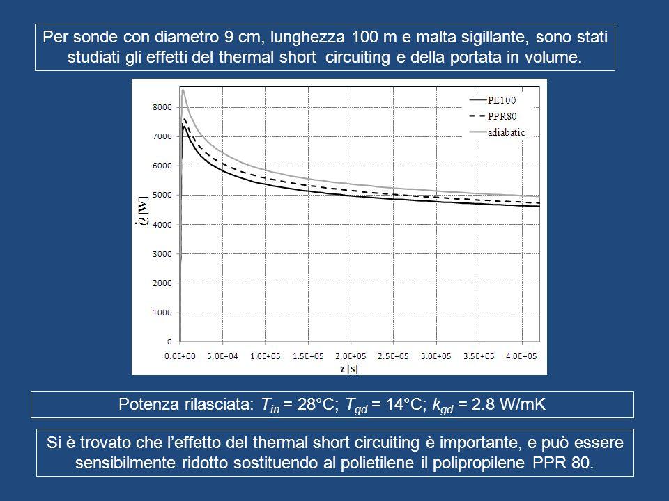 Potenza rilasciata: Tin = 28°C; Tgd = 14°C; kgd = 2.8 W/mK