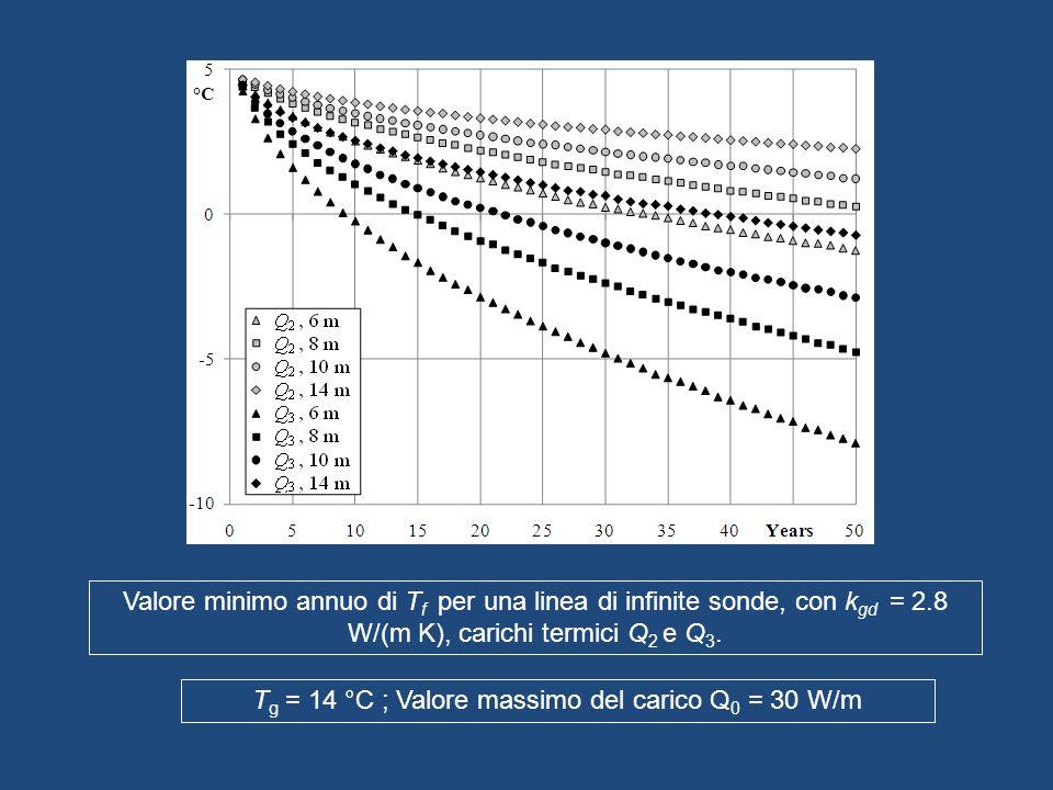 Tg = 14 °C ; Valore massimo del carico Q0 = 30 W/m