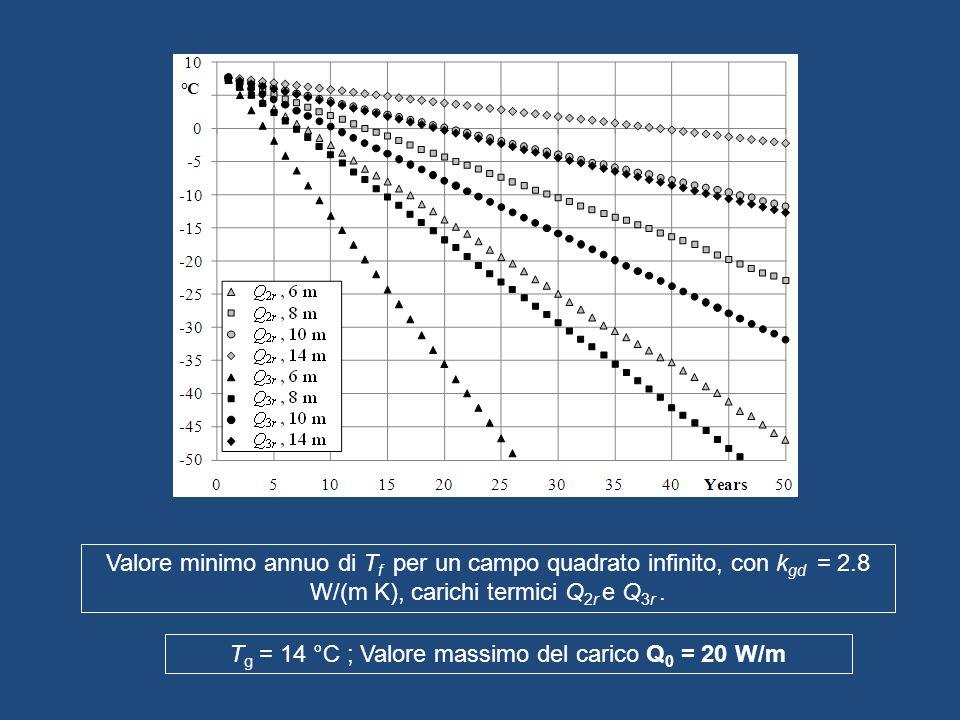 Tg = 14 °C ; Valore massimo del carico Q0 = 20 W/m