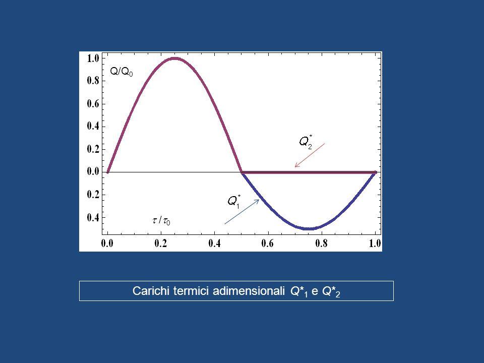 Carichi termici adimensionali Q*1 e Q*2