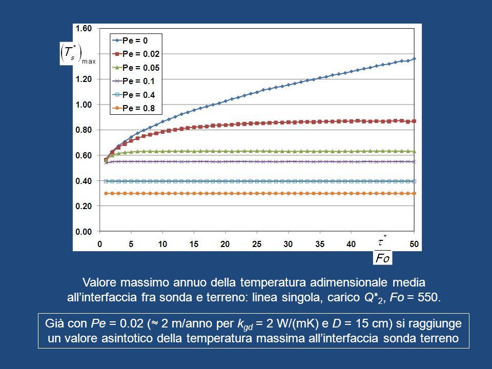 Valore massimo annuo della temperatura adimensionale media all'interfaccia fra sonda e terreno: linea singola, carico Q*2, Fo = 550.