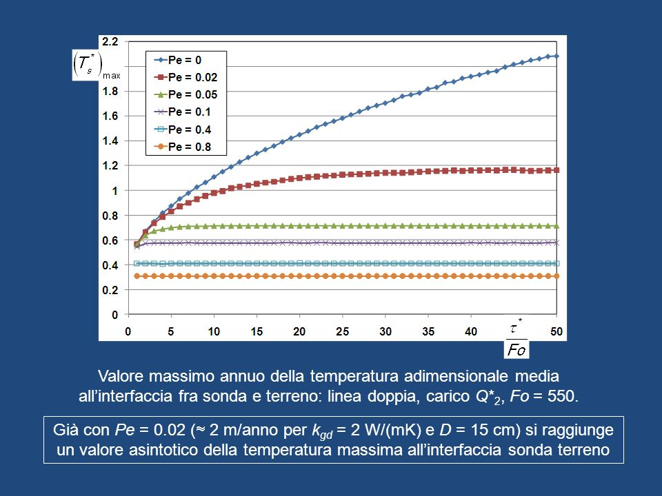 Valore massimo annuo della temperatura adimensionale media all'interfaccia fra sonda e terreno: linea doppia, carico Q*2, Fo = 550.