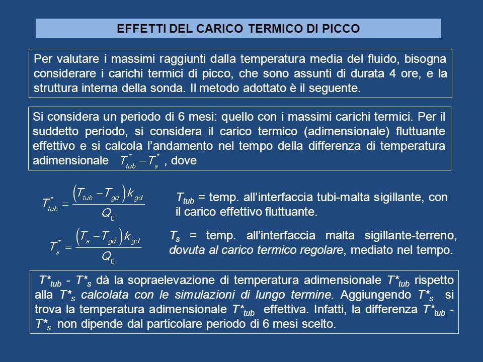 EFFETTI DEL CARICO TERMICO DI PICCO