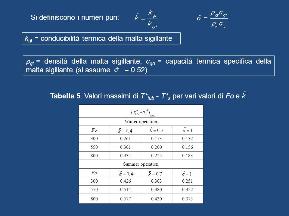Tabella 5. Valori massimi di T*tub - T*s per vari valori di Fo e