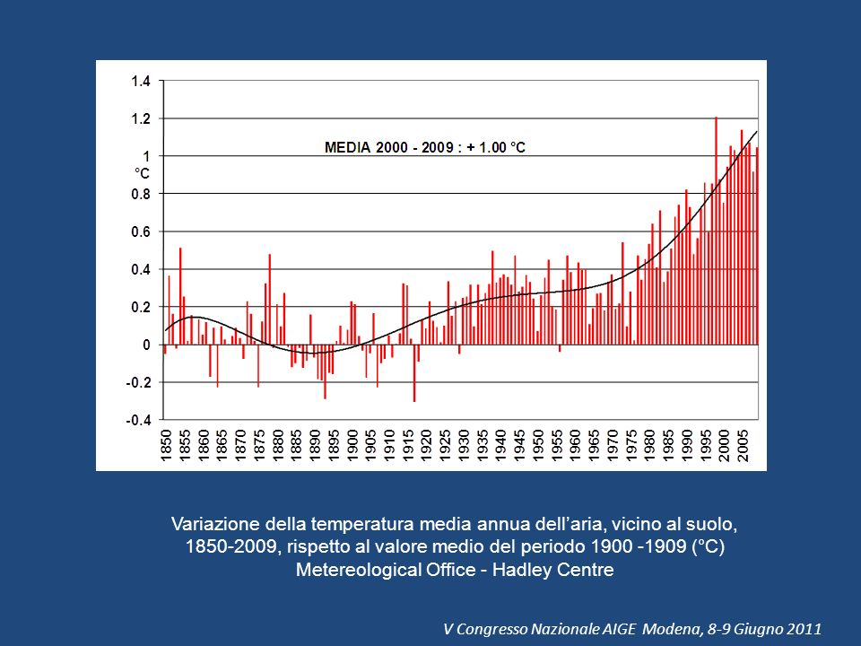 Metereological Office - Hadley Centre