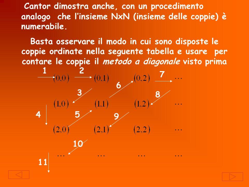 Cantor dimostra anche, con un procedimento analogo che l'insieme NxN (insieme delle coppie) è numerabile.