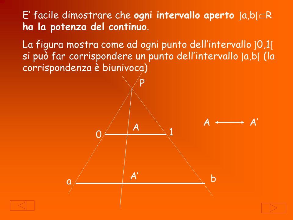 E' facile dimostrare che ogni intervallo aperto a,bR ha la potenza del continuo.