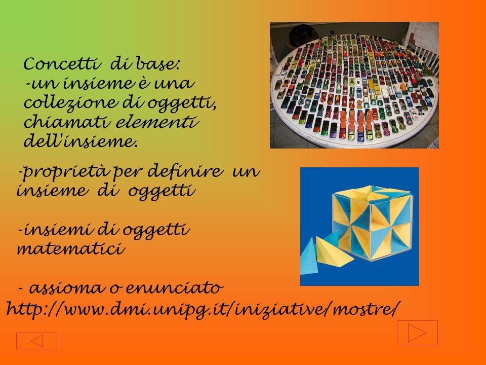 Concetti di base: -un insieme è una collezione di oggetti, chiamati elementi dell insieme. -proprietà per definire un insieme di oggetti.