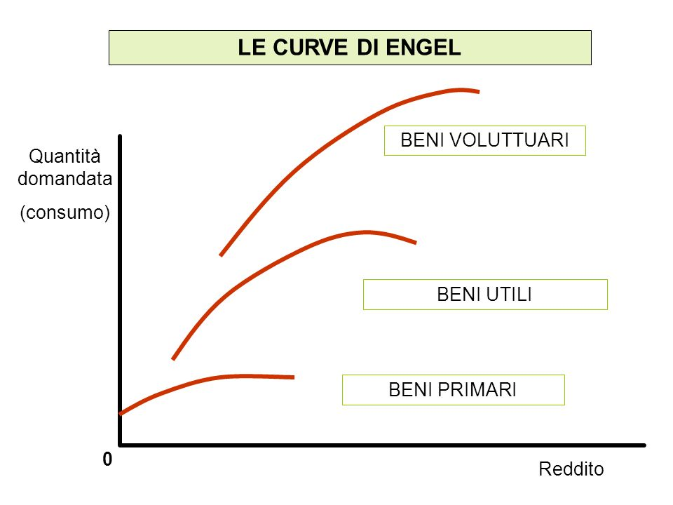 LE CURVE DI ENGEL BENI VOLUTTUARI Quantità domandata (consumo)
