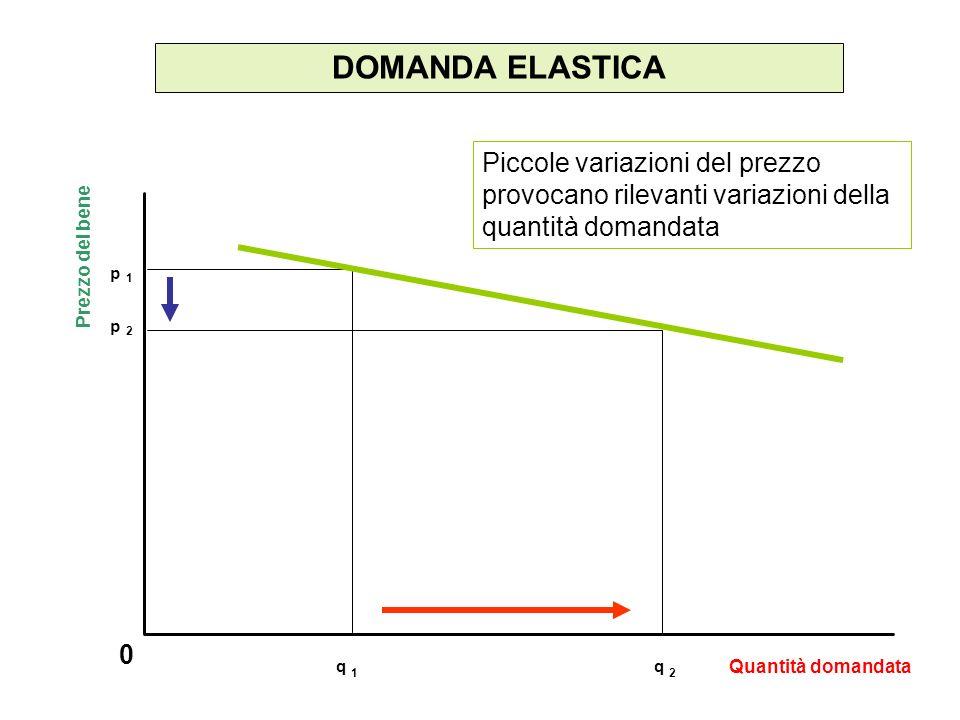 DOMANDA ELASTICA Piccole variazioni del prezzo provocano rilevanti variazioni della quantità domandata.