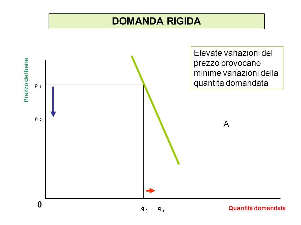 DOMANDA RIGIDA Elevate variazioni del prezzo provocano minime variazioni della quantità domandata. Prezzo del bene.