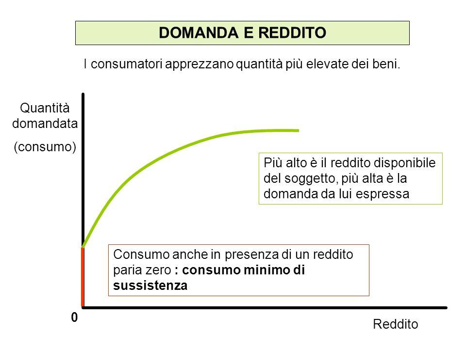 DOMANDA E REDDITOI consumatori apprezzano quantità più elevate dei beni. Quantità domandata. (consumo)
