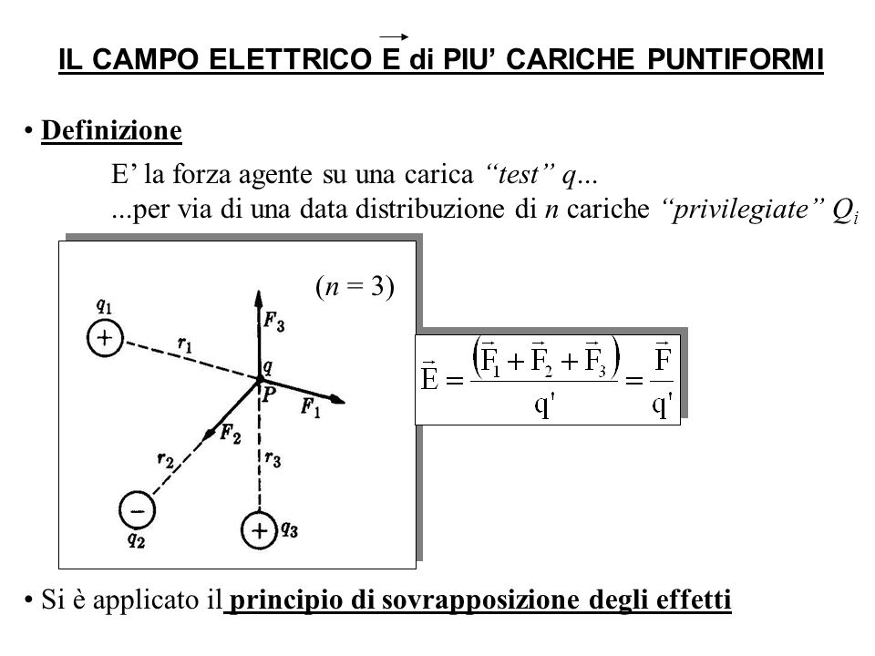 IL CAMPO ELETTRICO E di PIU' CARICHE PUNTIFORMI
