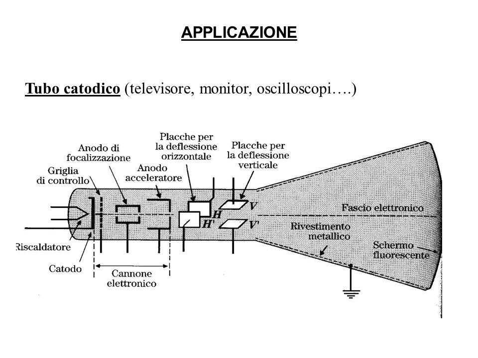 APPLICAZIONE Tubo catodico (televisore, monitor, oscilloscopi….)