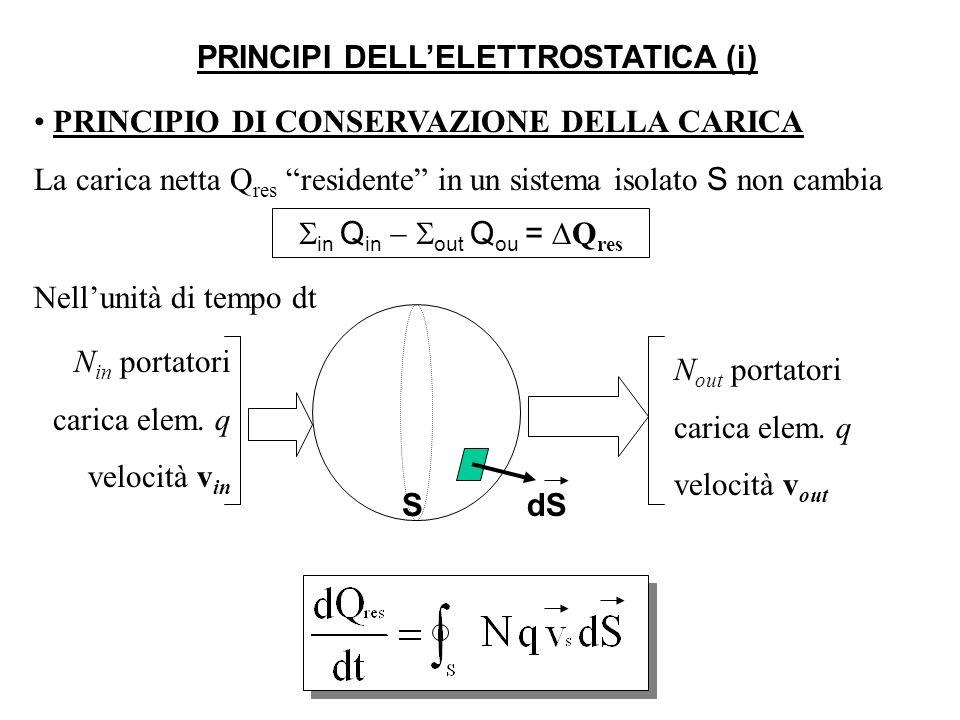 PRINCIPI DELL'ELETTROSTATICA (i)