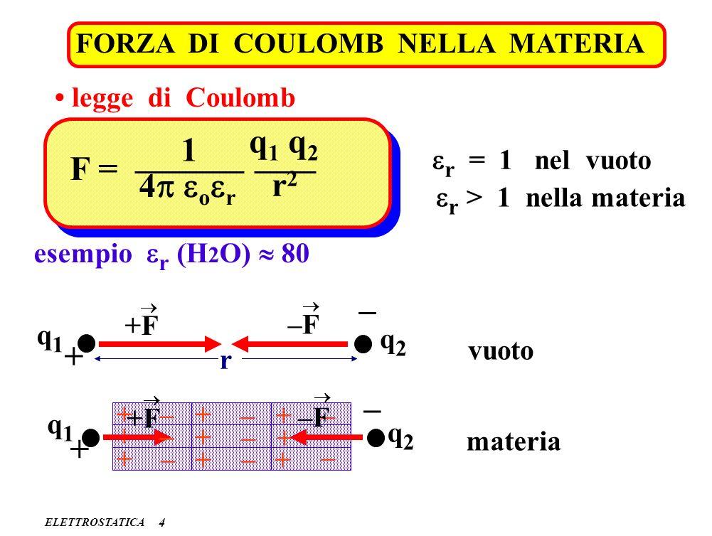 q1 q2 1 F = 4p eoer r2 – + – + FORZA DI COULOMB NELLA MATERIA
