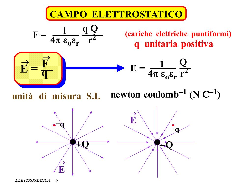 F E = q CAMPO ELETTROSTATICO q Q 1 F = 4p eoer r2 q unitaria positiva